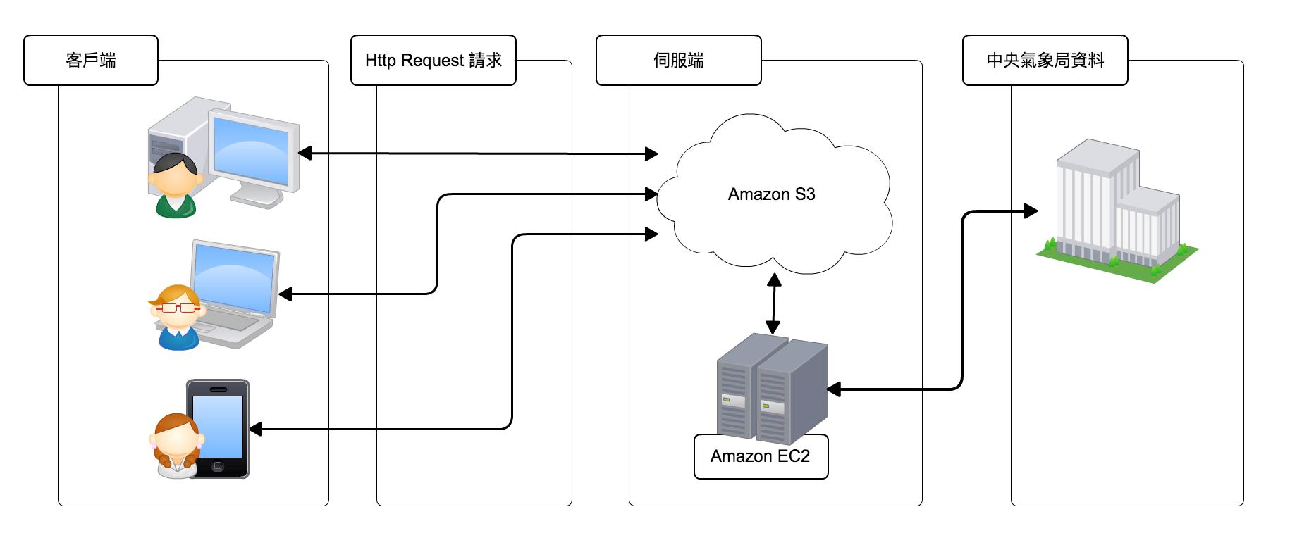 因為 Amazon S3 安全、耐久、可高度擴展的雲端儲存特性,於是將架構調整成以 S3 為主 EC2 為輔的架構,以減緩 EC2 伺服器的負擔