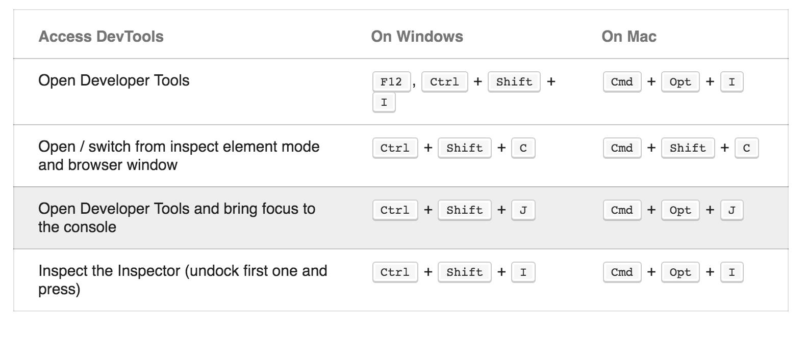 若使用 Google Chrome 則可以使用 Chrome 快捷鍵,Mac Chrome 電腦鍵盤快捷鍵 Cmd + Option + j,Windows、Linux Chrome 電腦鍵盤快捷鍵 Ctrl + Shift + j